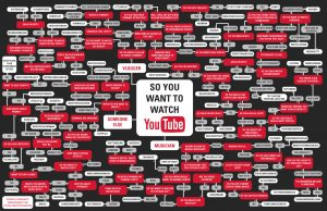 youtubeflowchart_final_big
