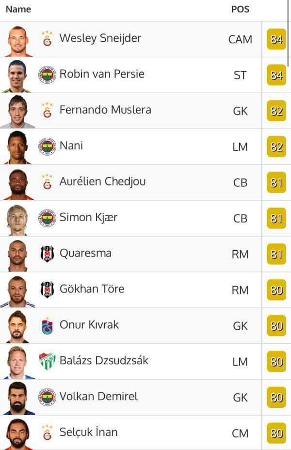 FIFA 16'da Süper Lig Oyuncu Güçleri