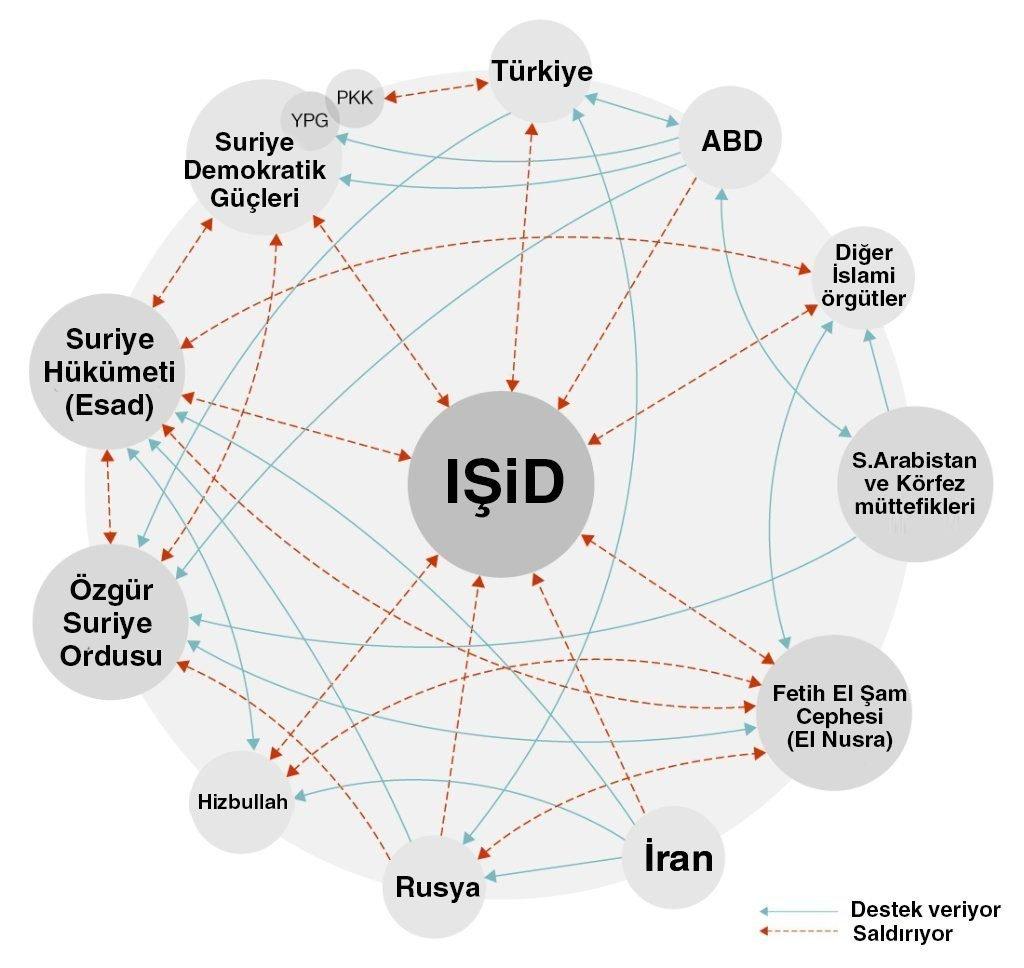 Suriye'de Kim, Kiminle Savaşıyor (Grafik)